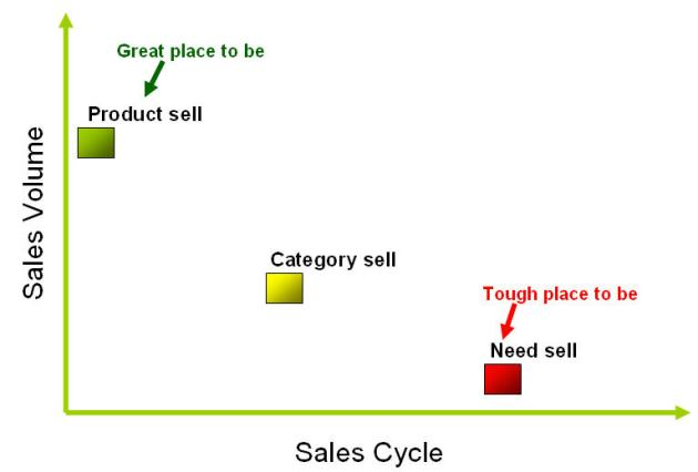 Product Management Tips