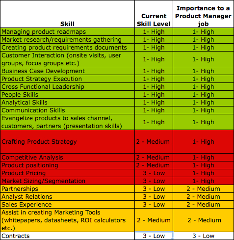 assessment of products and services of Risk rating list for products and services  below is a sample risk rating and assessment list for a wide range of products and services.